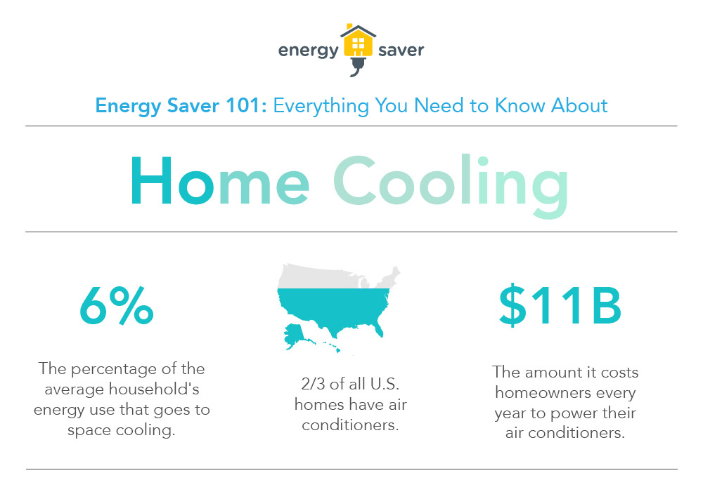 Department of Energy infographic on cooling savings.