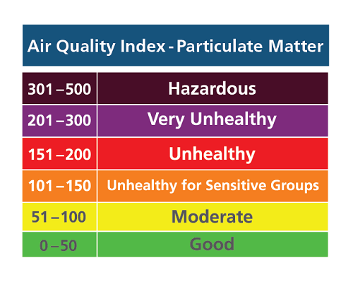 EPA's Air Quality Index chart