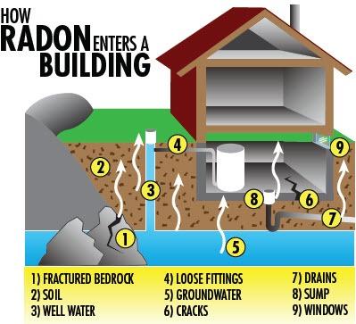 how radon enters the home